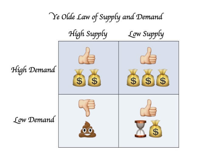 Emojis make economics fun!