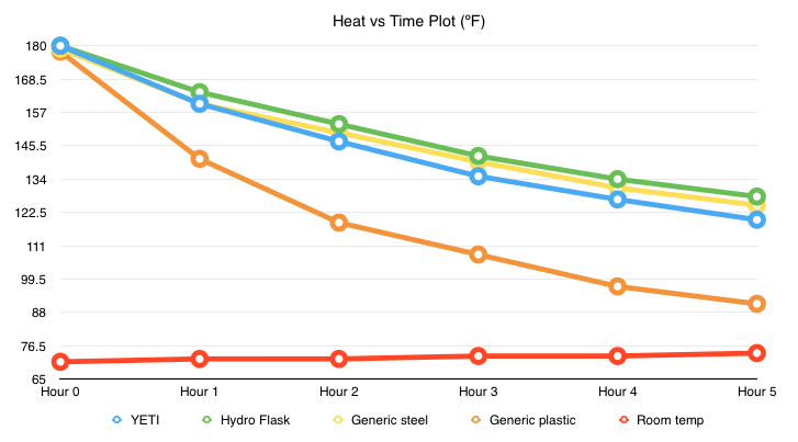 Heat vs Time Plot