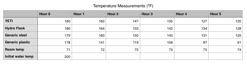 Water Temperature Measurement Data