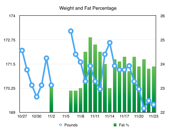 Weight and Fat Percentage