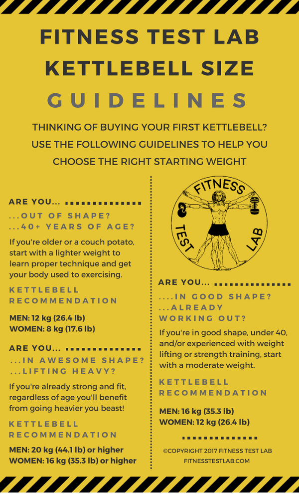Kettlebell Buyers Guide - Kettlebell Size Recommendation Infographic - Fitness Test Lab