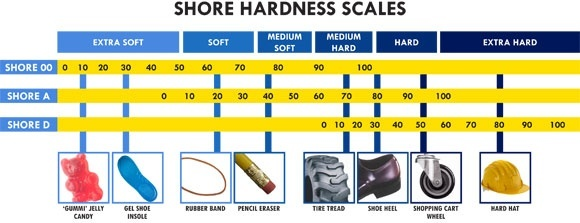 Shore Durometer Hardness Scale