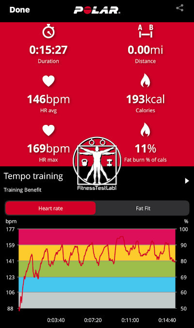 Inertia Wave Review - Calorie Burn